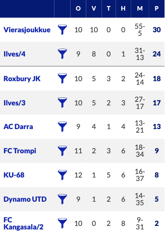 7th division table